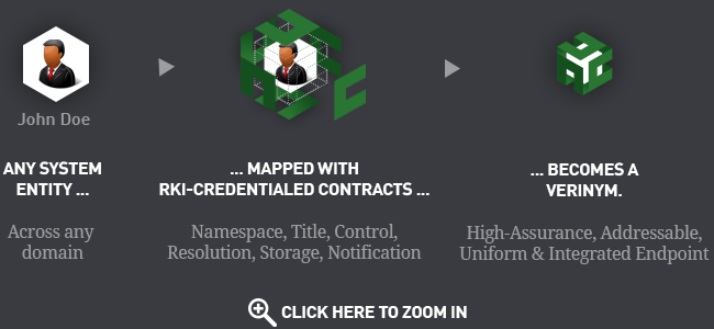 ENT uses crypto-contracts to map any entity into a secure, integrated endpoint.